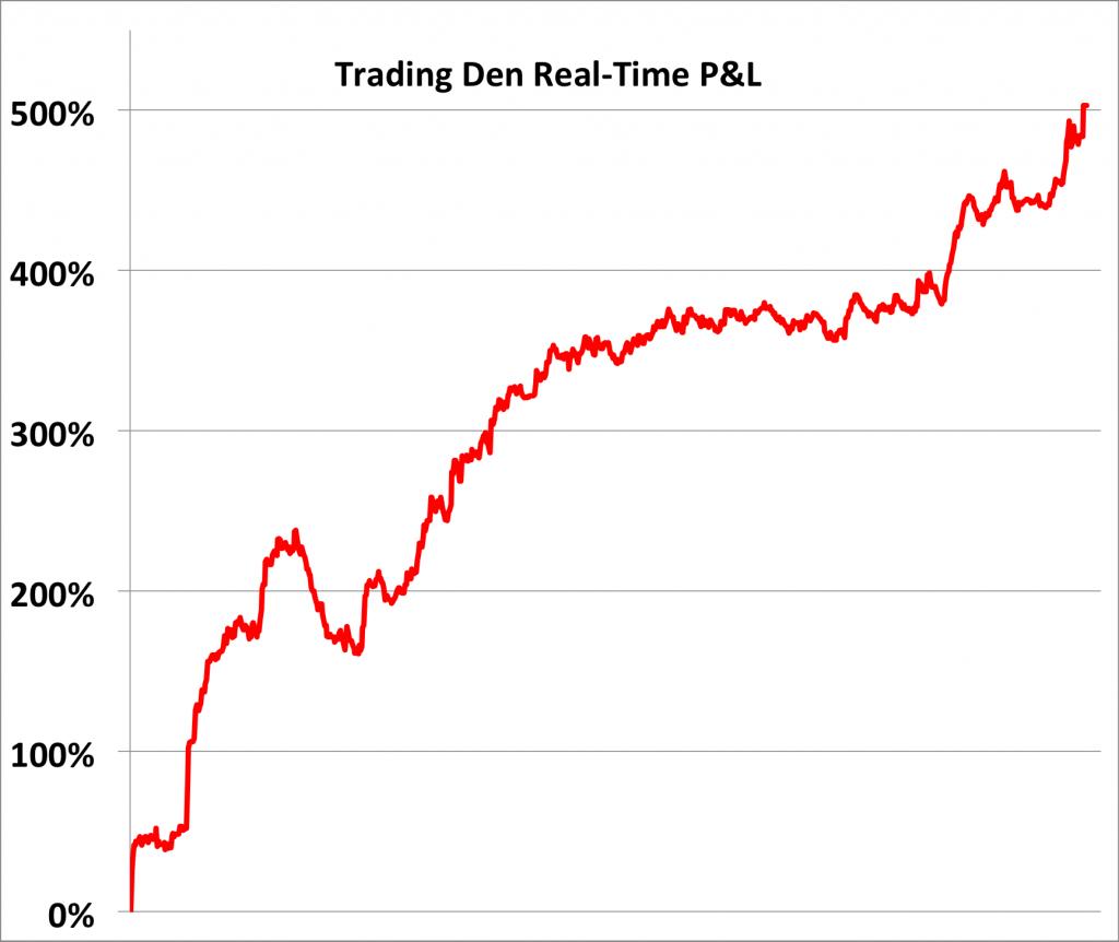 Trading Den hits 500% return