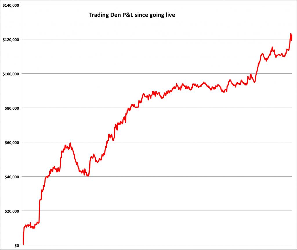 Trading Den Track Record
